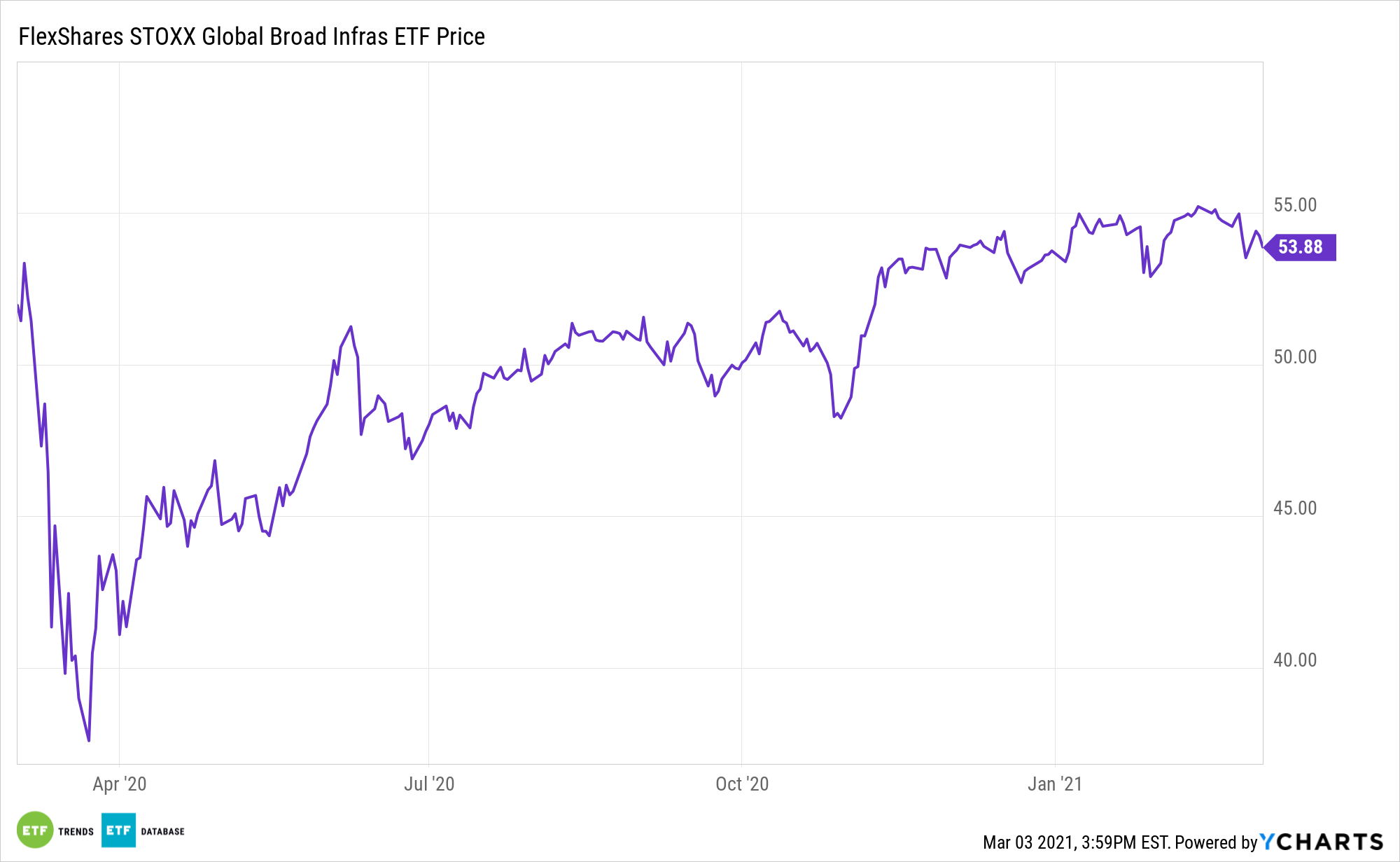 NFRA performance over 1 year